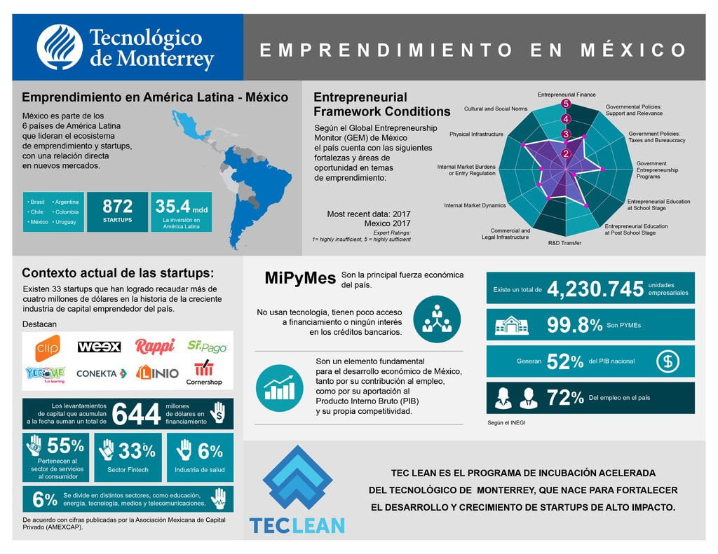 2-emprendedores-infografia-min